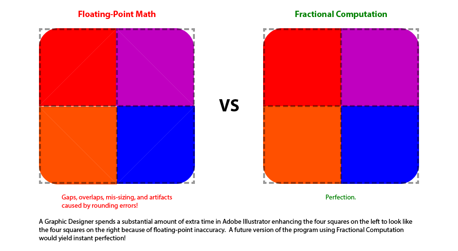 Graphic design with Floating-Point math has gaps, overlaps, and mis-sizings, unlike the perfection offered by Fractional Computation!