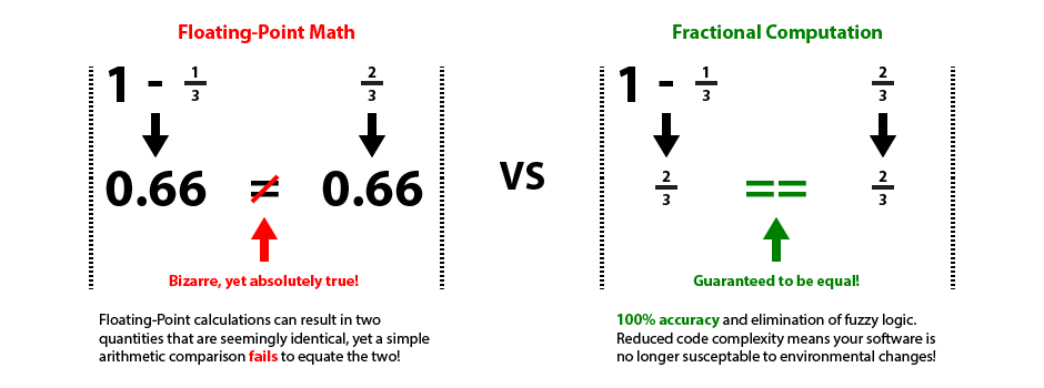 One minus one-third is not equal to two-thirds with Floating-Point math, but compares correctly with Fractional Computation!